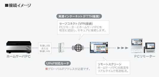 121ware.com - ホームサーバ・クライアントソリューション - Lui_1214223404102