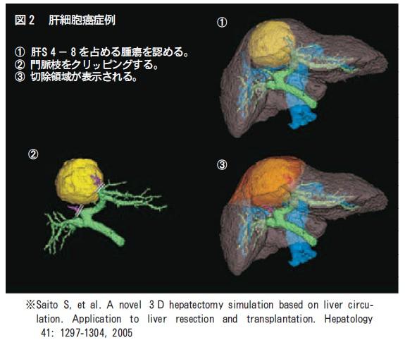 臨床医学図②