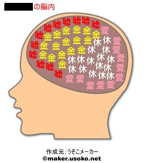 キノママ脳内