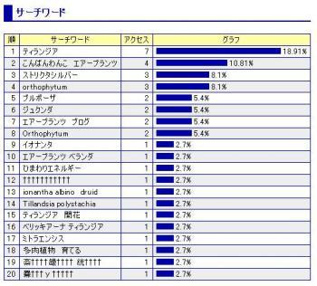 2006-02-ワード