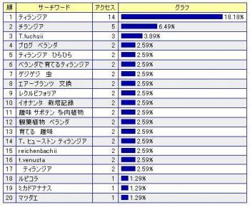 2006-03-ワード1