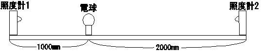 光の散乱率測定装置
