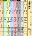 26s東京未勝利