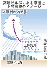 高層ビル群 風下に大雨