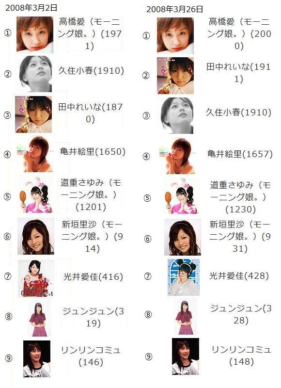 2008年3月26日mixi娘。メンコミュメン数順位