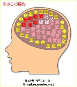 ふみこ脳内メーカー