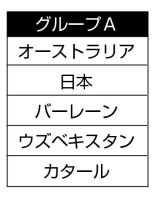 サッカーW杯最終予選グループA
