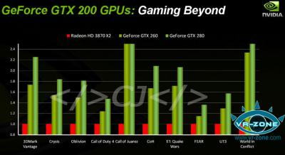 gtx200-series-performance.jpg