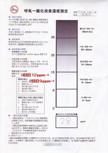 一酸化炭素測定