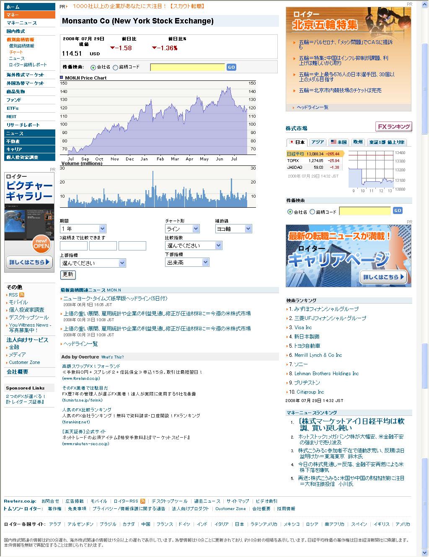 モンサントの株価
