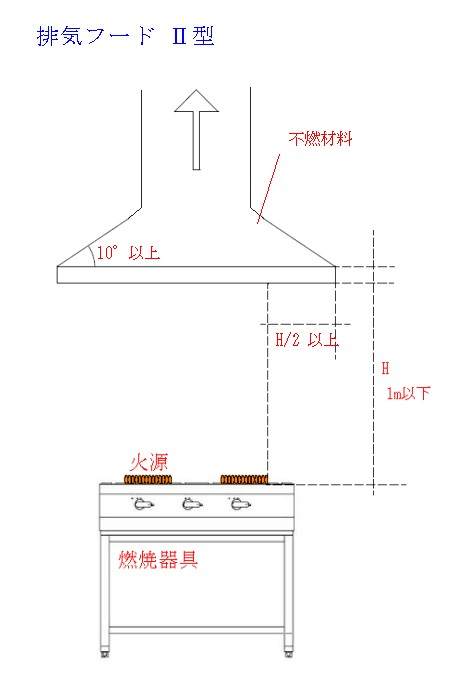 排気フードⅡ型