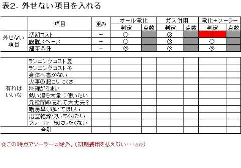 20080405表2