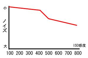 まーく40的D80ノイズイメージ図
