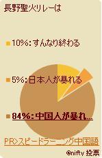 長野聖火投票