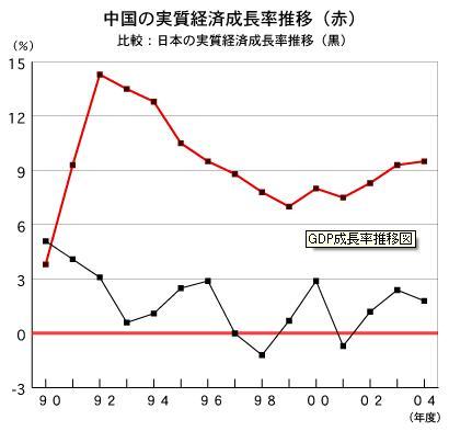 中国実質成長率