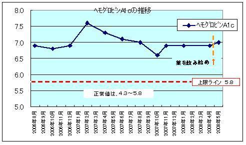 HbA1cの推移グラフ