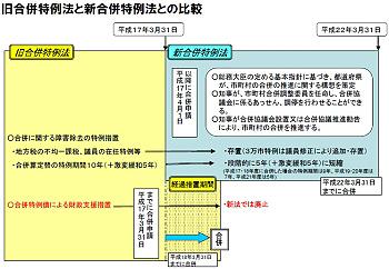 旧合併特例法と新合併特例法