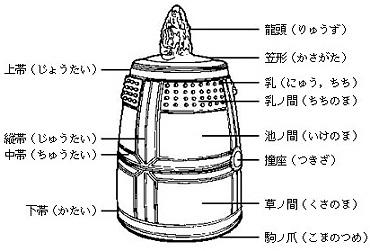 鐘楼・梵鐘について > 和鐘の各部の名称
