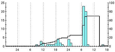赤郷の雨量局データ