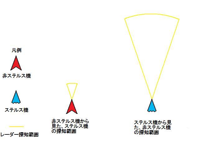 レーダー探知範囲の差