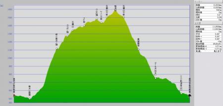 08.05/27 コースグラフ