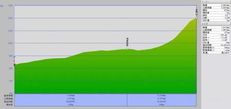 08.07.03 コースグラフ