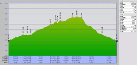08.07.22.コースグラフ