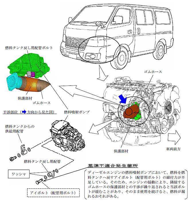 燃料ポンプ不具合の図解