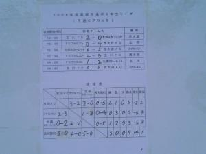 '08高槻市長杯 予選
