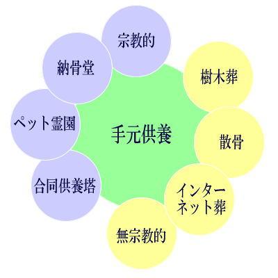 現代のペット供養とその方法/仕方