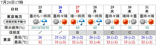 weather724