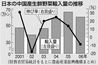 日本のチュウゴク産凄惨野菜の輸入量の推移