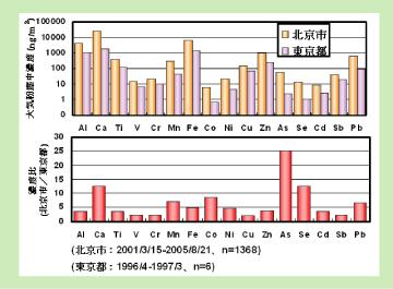 北京市と東京都における大気粉塵中金属濃度の比較