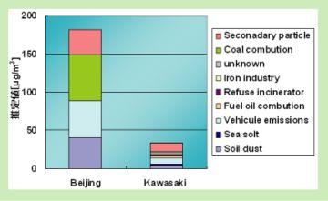北京市と川崎市における大気粉塵中の発生源の比較