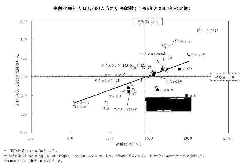 高齢化率と人口1,000人当たり医師数