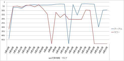 SEO対策情報ブロググラフ519_623