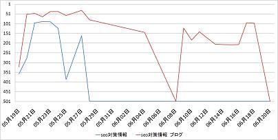 SEO対策情報ブロググラフヤフー519_620