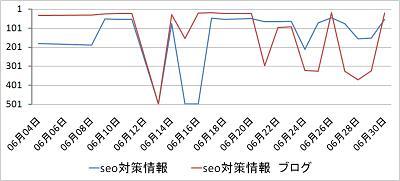 SEO対策情報ブロググラフグーグル2008_6