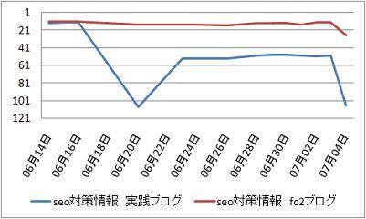 SEO対策情報ブロググラフヤフー0704