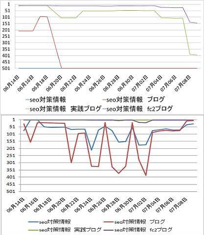 グラフ比較SEO対策0709