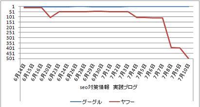 グラフSEO対策07010