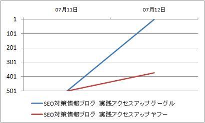 グラフSEO対策情報0712