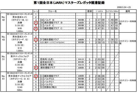 瀬田RC結果 その3