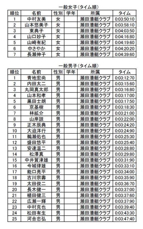 瀬田漕艇倶楽部記録