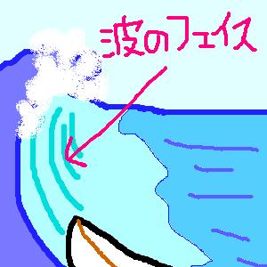 波のフェイス
