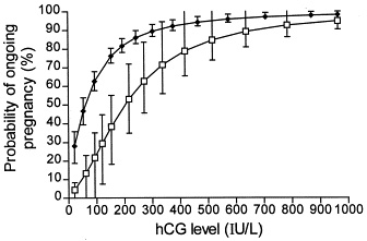 HCG Level in Early Pregnancy