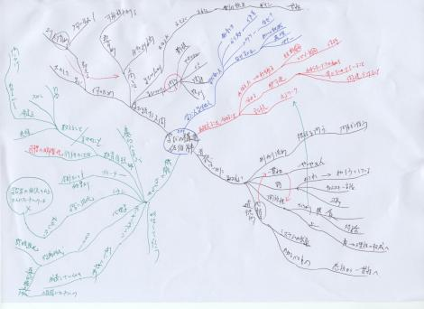 MM 学びの構造