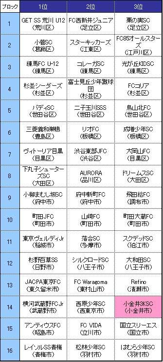 32th全日本都大会出場チーム一覧
