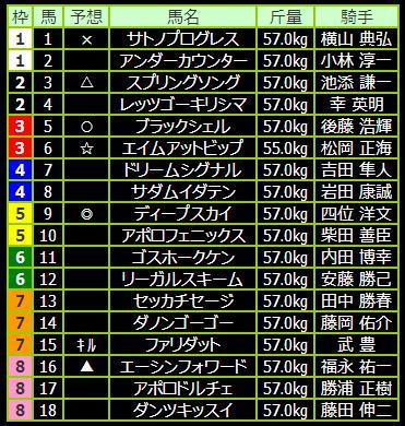 第13回NHKマイルカップ(GI)