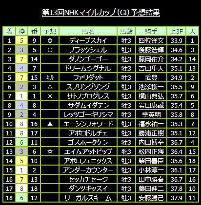 第13回NHKマイルカップ(GI)予想結果